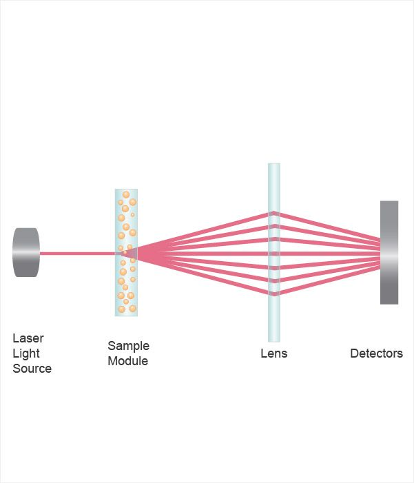 Laser Diffraction Diagram