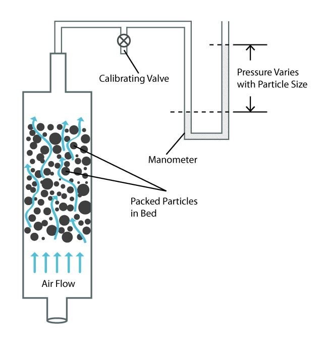 Air Permeability Diameter Analysis from PTL - Particle