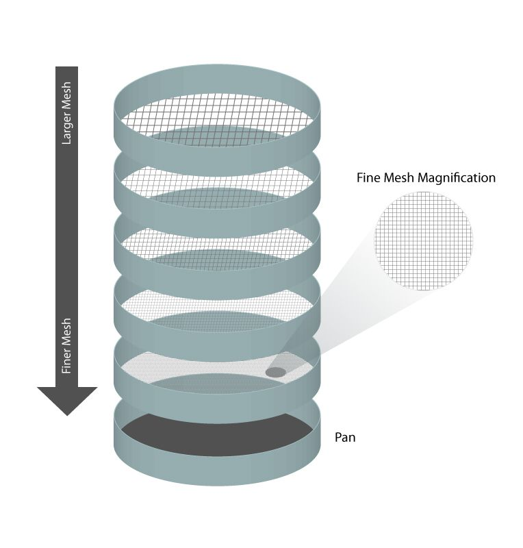 Sieve Analysis from Particle Technology Labs - Particle ...